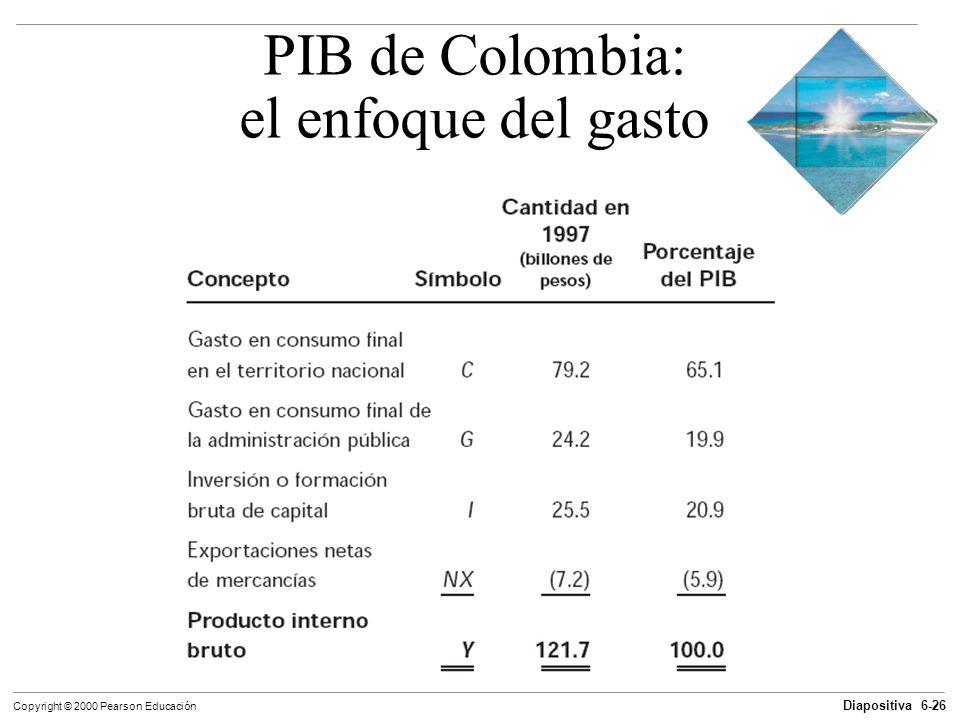 Diapositiva 6-26 Copyright © 2000 Pearson Educación PIB de Colombia: el enfoque del gasto