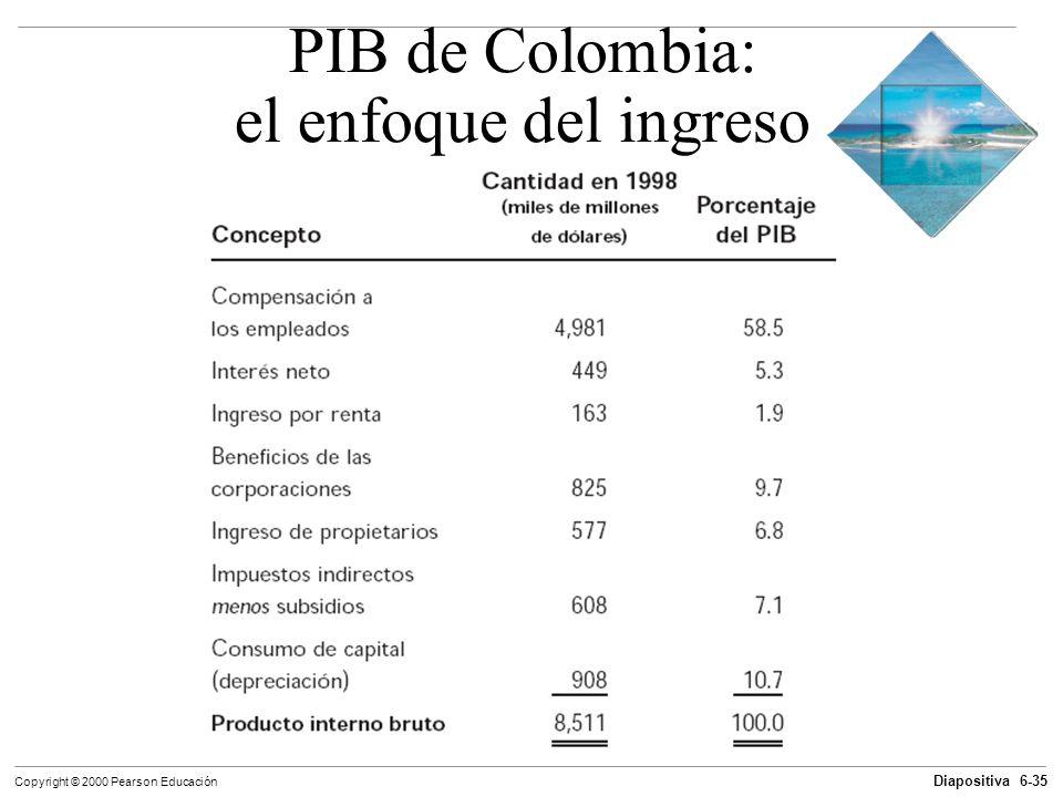 Diapositiva 6-35 Copyright © 2000 Pearson Educación PIB de Colombia: el enfoque del ingreso