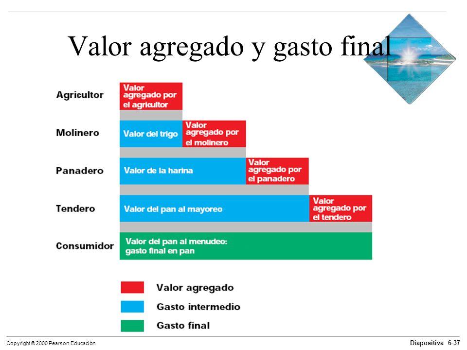 Diapositiva 6-37 Copyright © 2000 Pearson Educación Valor agregado y gasto final