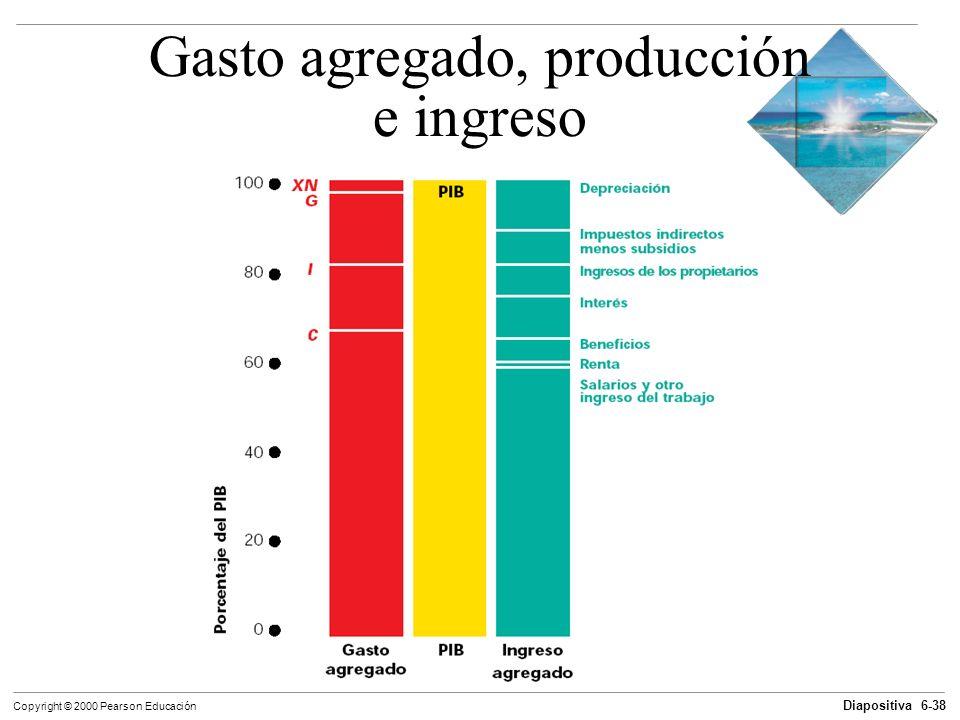 Diapositiva 6-38 Copyright © 2000 Pearson Educación Gasto agregado, producción e ingreso