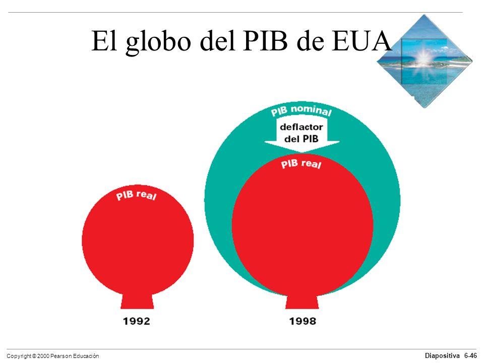 Diapositiva 6-46 Copyright © 2000 Pearson Educación El globo del PIB de EUA