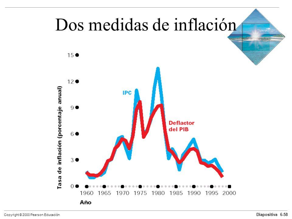 Diapositiva 6-58 Copyright © 2000 Pearson Educación Dos medidas de inflación