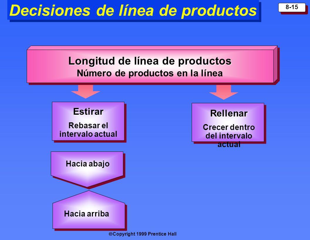 Copyright 1999 Prentice Hall 8-15 Longitud de línea de productos Número de productos en la línea Longitud de línea de productos Número de productos en