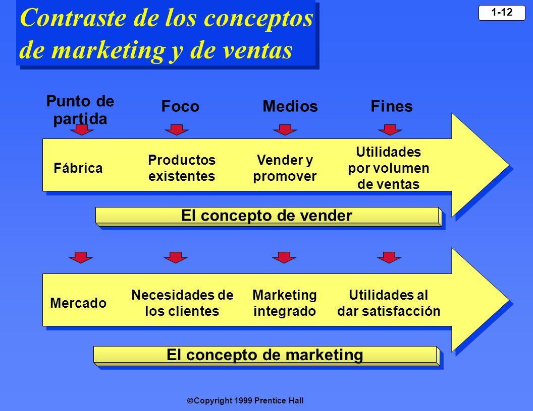 Copyright 1999 Prentice Hall 1-12 Contraste de los conceptos de marketing y de ventas Fábrica Productos existentes Vender y promover Utilidades por vo