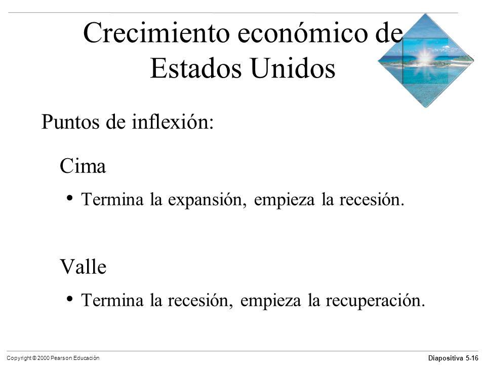 Diapositiva 5-16 Copyright © 2000 Pearson Educación Crecimiento económico de Estados Unidos Puntos de inflexión: Cima Termina la expansión, empieza la