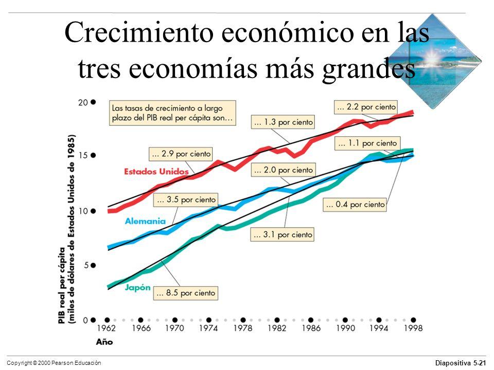 Diapositiva 5-21 Copyright © 2000 Pearson Educación Crecimiento económico en las tres economías más grandes