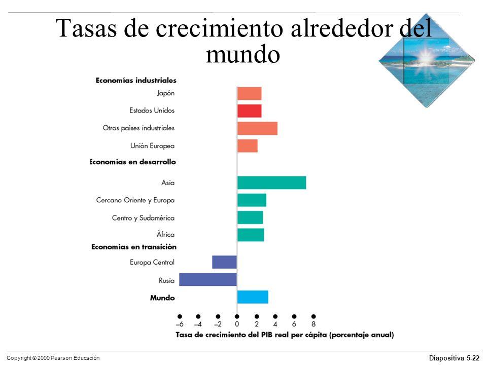 Diapositiva 5-22 Copyright © 2000 Pearson Educación Tasas de crecimiento alrededor del mundo