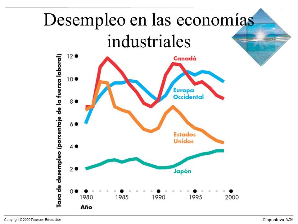 Diapositiva 5-35 Copyright © 2000 Pearson Educación Desempleo en las economías industriales