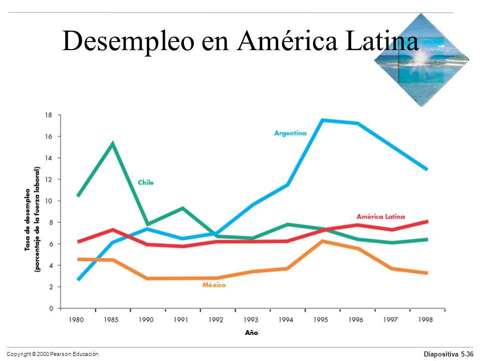 Diapositiva 5-36 Copyright © 2000 Pearson Educación Desempleo en América Latina