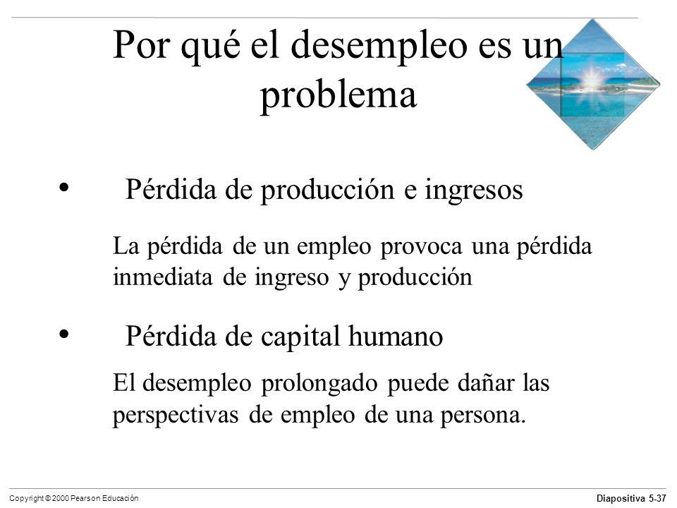 Diapositiva 5-37 Copyright © 2000 Pearson Educación Por qué el desempleo es un problema Pérdida de producción e ingresos La pérdida de un empleo provo