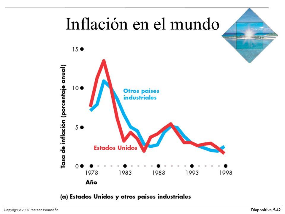 Diapositiva 5-42 Copyright © 2000 Pearson Educación Inflación en el mundo