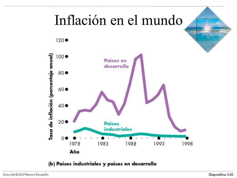 Diapositiva 5-43 Copyright © 2000 Pearson Educación Inflación en el mundo