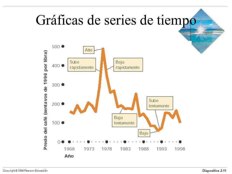 Diapositiva 2-11 Copyright © 1998 Pearson Educación Gráficas de series de tiempo