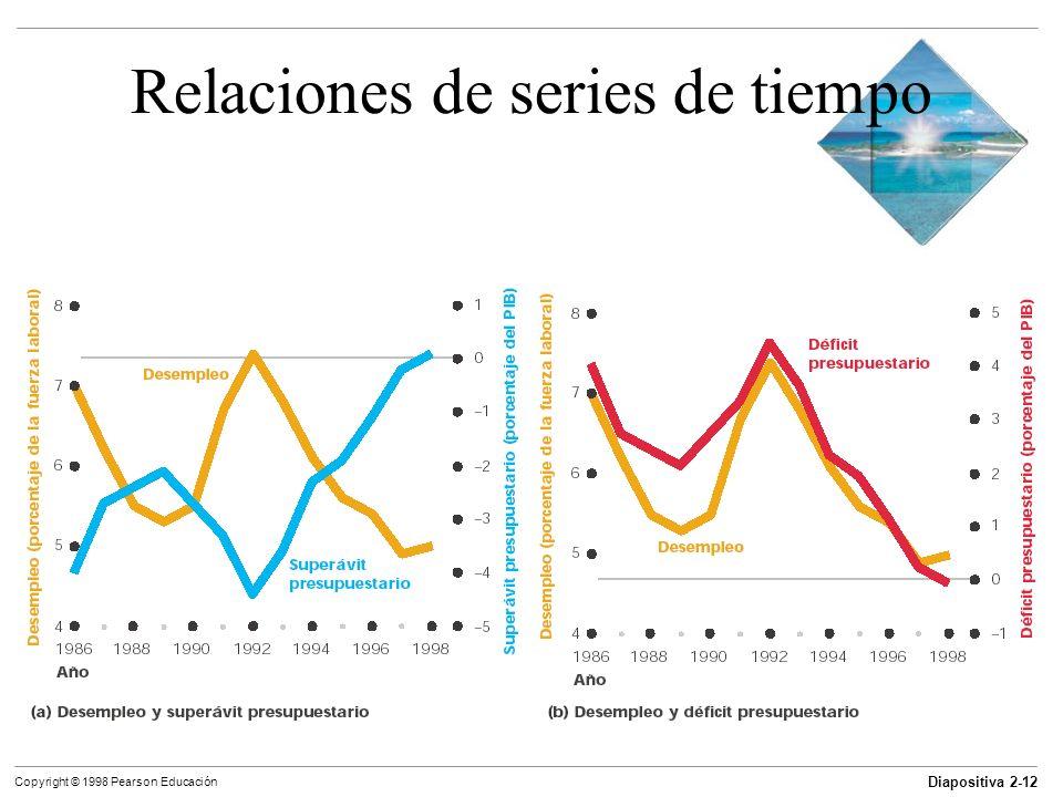 Diapositiva 2-12 Copyright © 1998 Pearson Educación Relaciones de series de tiempo