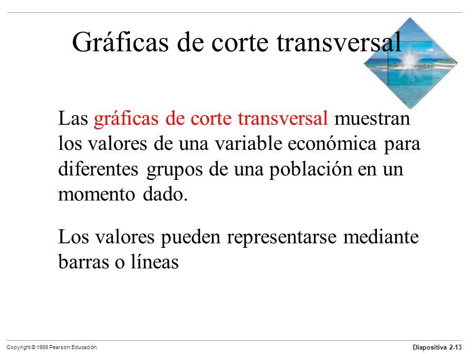 Diapositiva 2-13 Copyright © 1998 Pearson Educación Gráficas de corte transversal Las gráficas de corte transversal muestran los valores de una variab