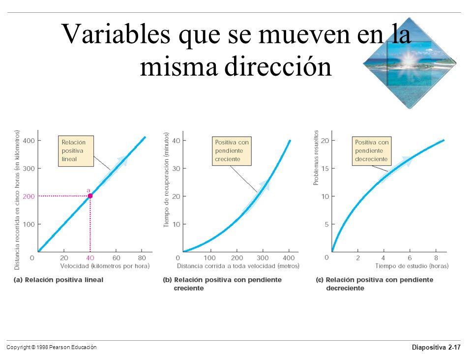 Diapositiva 2-17 Copyright © 1998 Pearson Educación Variables que se mueven en la misma dirección