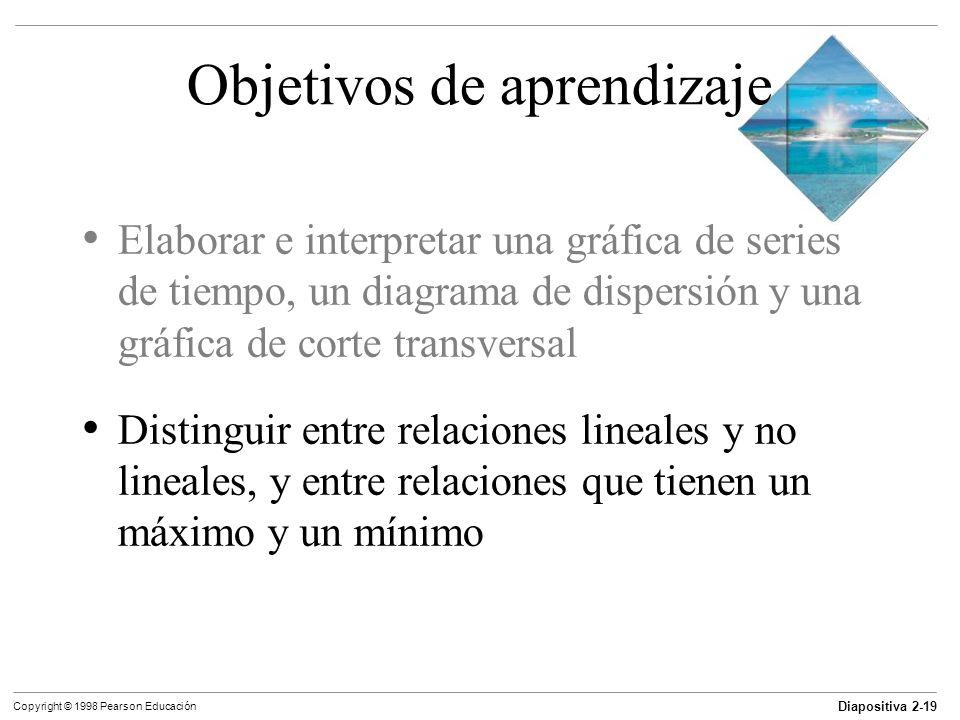 Diapositiva 2-19 Copyright © 1998 Pearson Educación Objetivos de aprendizaje Elaborar e interpretar una gráfica de series de tiempo, un diagrama de di