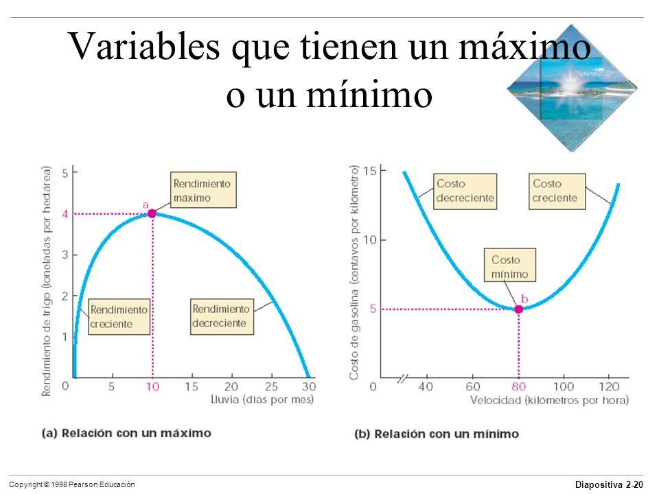 Diapositiva 2-20 Copyright © 1998 Pearson Educación Variables que tienen un máximo o un mínimo