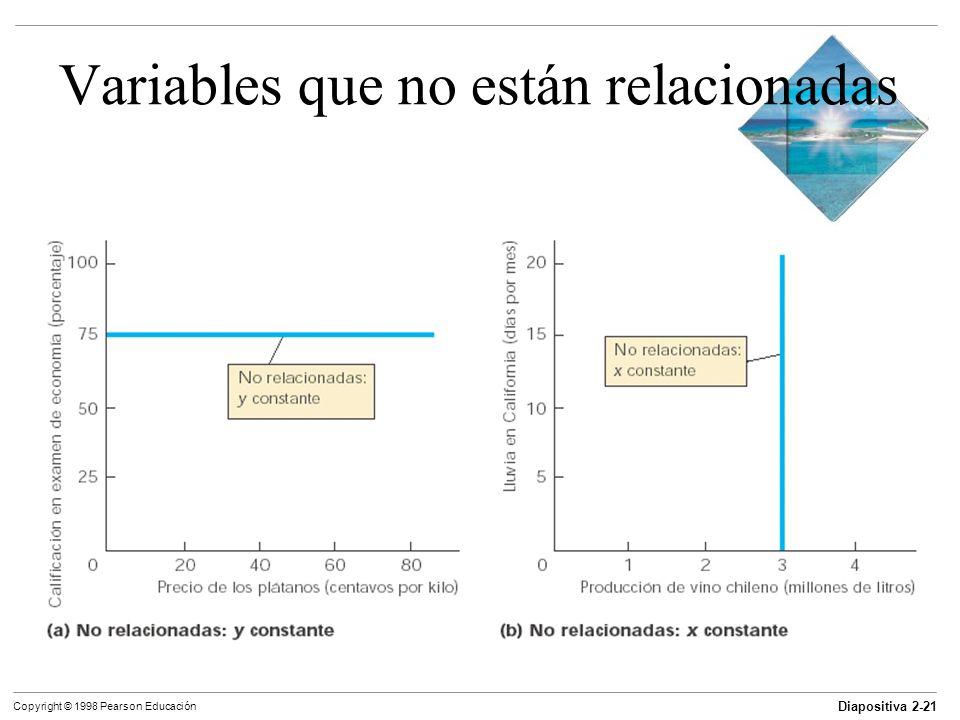 Diapositiva 2-21 Copyright © 1998 Pearson Educación Variables que no están relacionadas