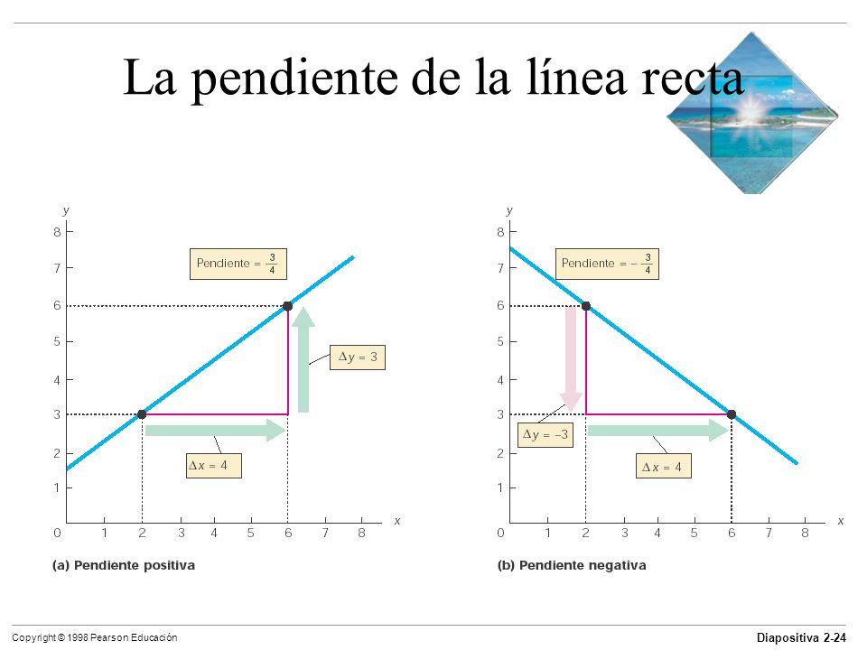 Diapositiva 2-24 Copyright © 1998 Pearson Educación La pendiente de la línea recta