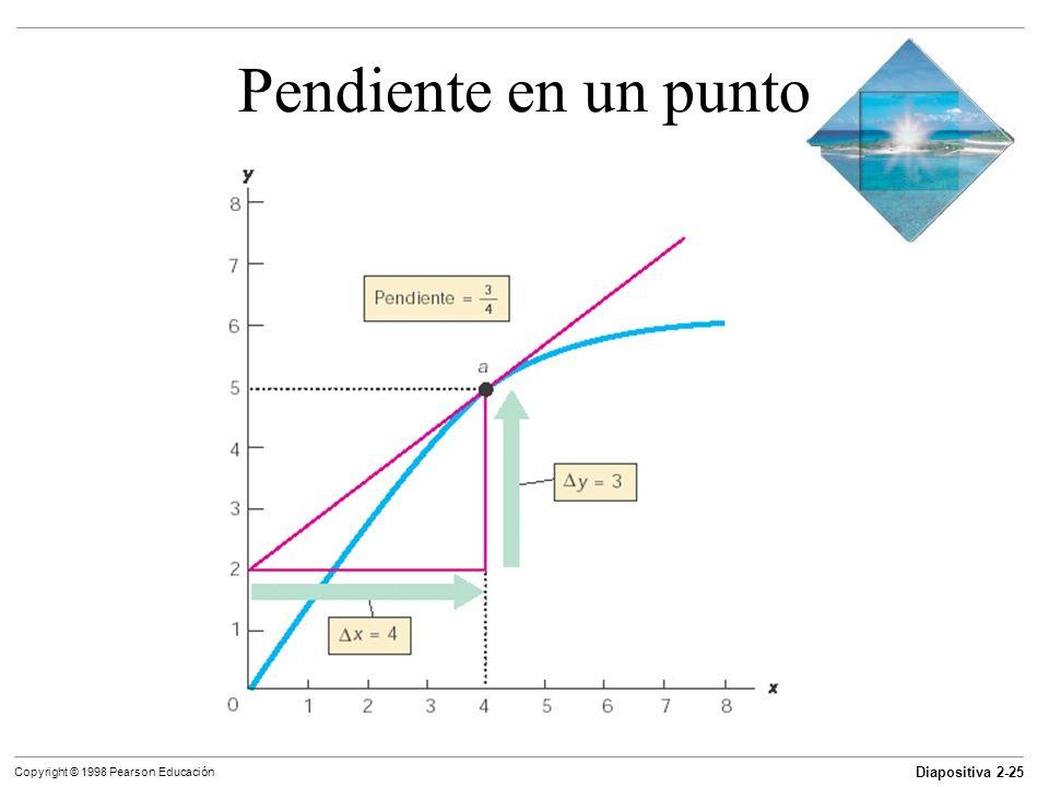 Diapositiva 2-25 Copyright © 1998 Pearson Educación Pendiente en un punto