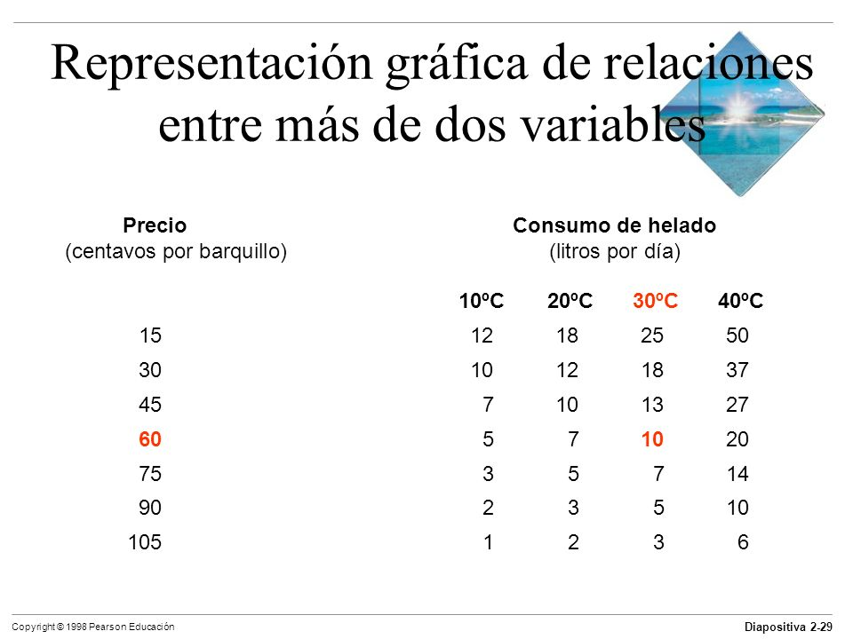 Diapositiva 2-29 Copyright © 1998 Pearson Educación PrecioConsumo de helado (centavos por barquillo)(litros por día) 10ºC 20ºC 30ºC 40ºC 1512182550 30