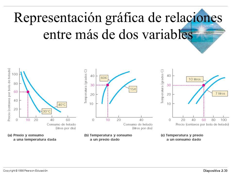 Diapositiva 2-30 Copyright © 1998 Pearson Educación Representación gráfica de relaciones entre más de dos variables