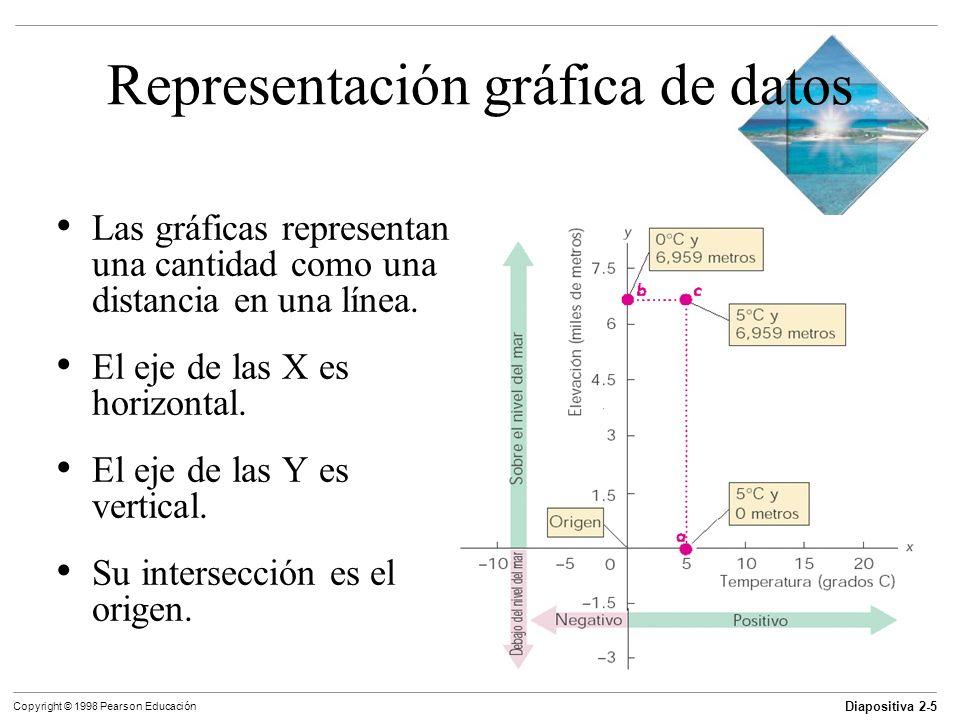 Diapositiva 2-5 Copyright © 1998 Pearson Educación Representación gráfica de datos Las gráficas representan una cantidad como una distancia en una lín