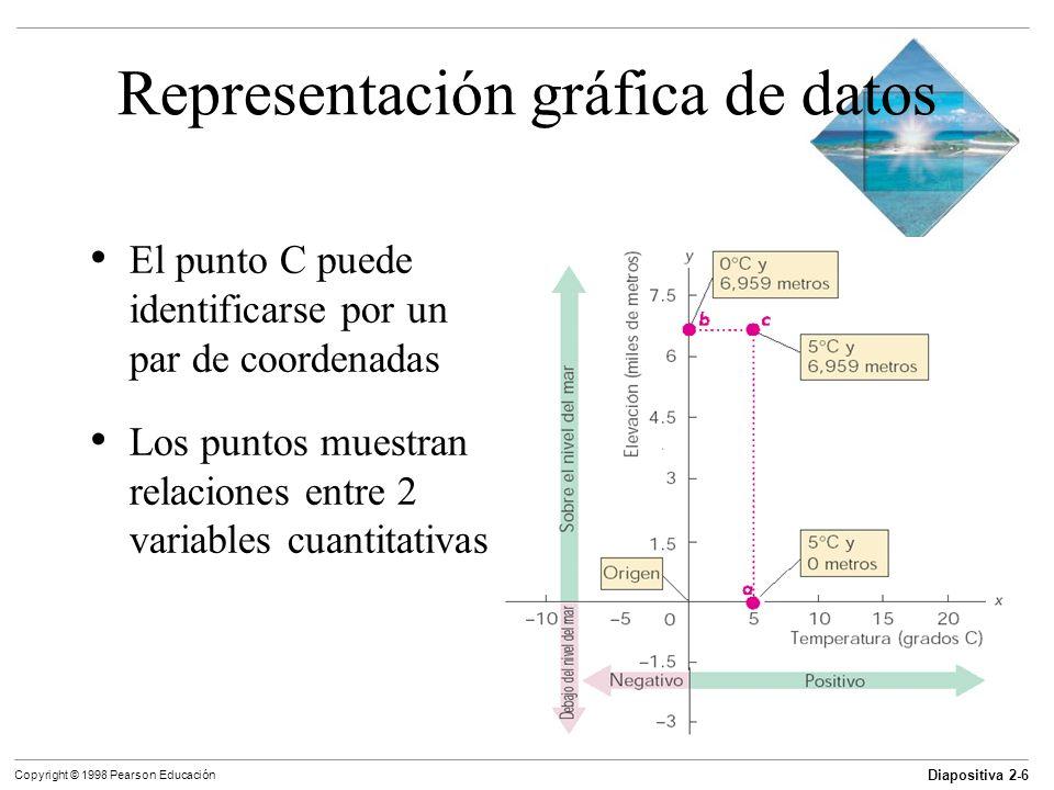 Diapositiva 2-6 Copyright © 1998 Pearson Educación Representación gráfica de datos El punto C puede identificarse por un par de coordenadas Los puntos