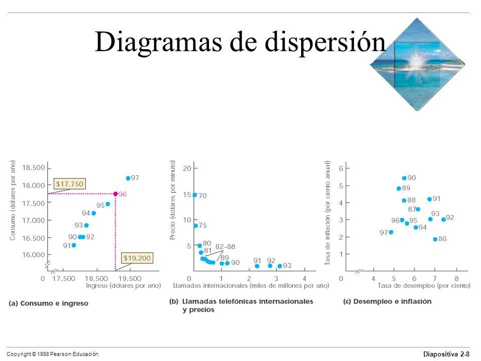 Diapositiva 2-8 Copyright © 1998 Pearson Educación Diagramas de dispersión