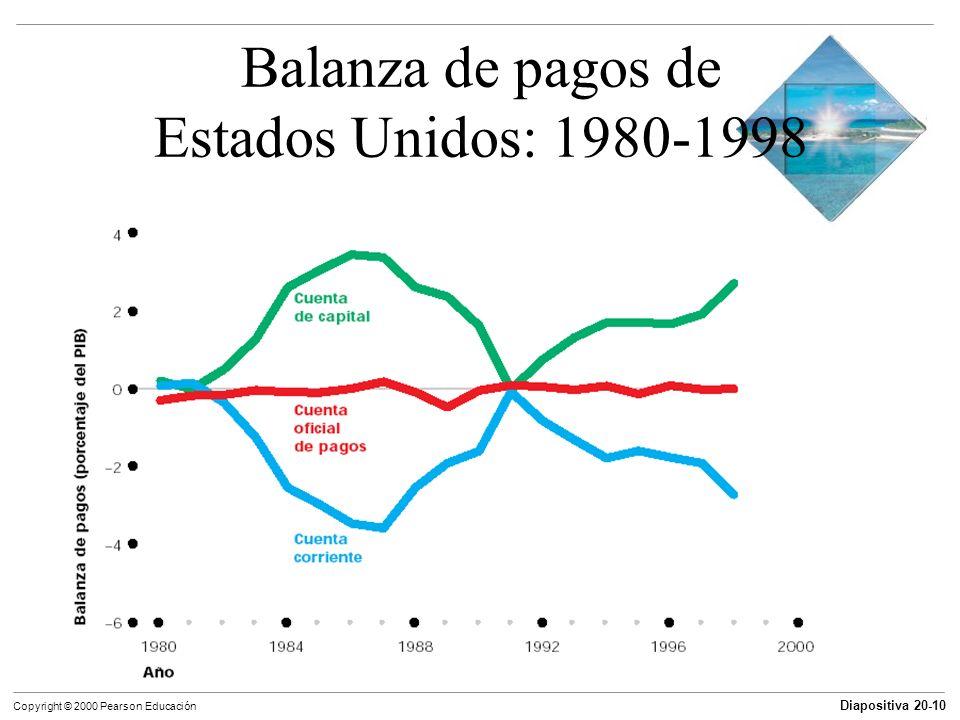 Diapositiva 20-10 Copyright © 2000 Pearson Educación Balanza de pagos de Estados Unidos: 1980-1998