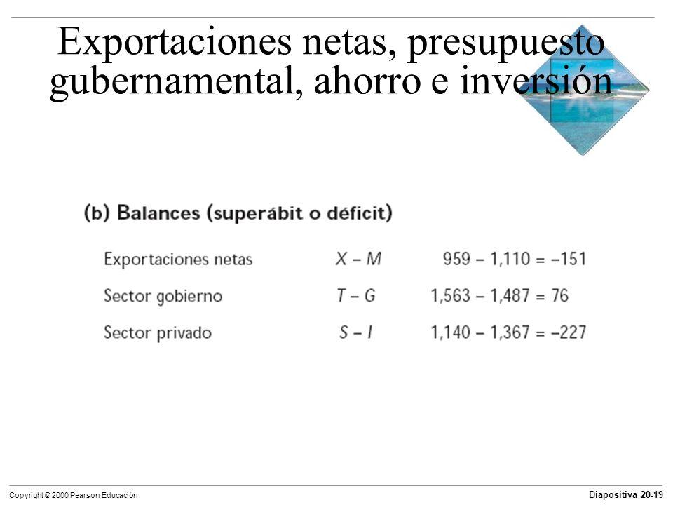 Diapositiva 20-19 Copyright © 2000 Pearson Educación Exportaciones netas, presupuesto gubernamental, ahorro e inversión