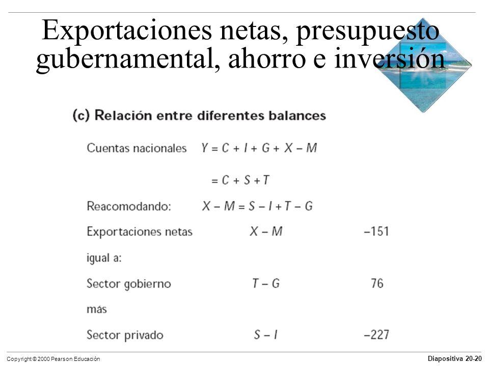 Diapositiva 20-20 Copyright © 2000 Pearson Educación Exportaciones netas, presupuesto gubernamental, ahorro e inversión