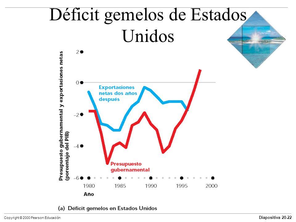 Diapositiva 20-22 Copyright © 2000 Pearson Educación Déficit gemelos de Estados Unidos