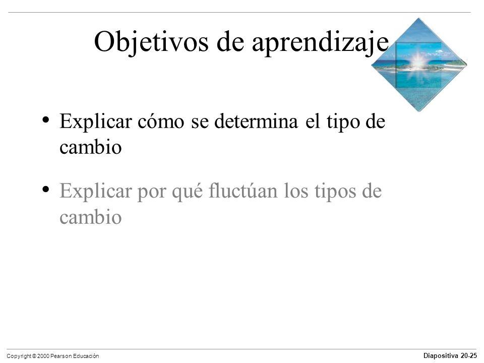 Diapositiva 20-25 Copyright © 2000 Pearson Educación Objetivos de aprendizaje Explicar cómo se determina el tipo de cambio Explicar por qué fluctúan l