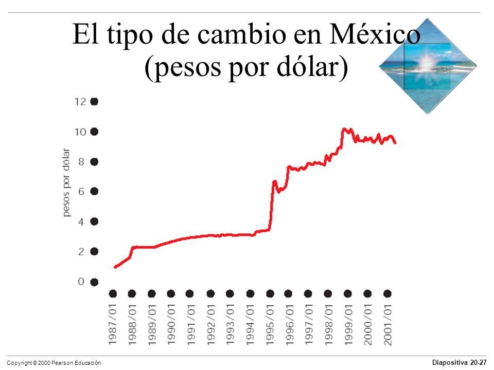 Diapositiva 20-27 Copyright © 2000 Pearson Educación El tipo de cambio en México (pesos por dólar)