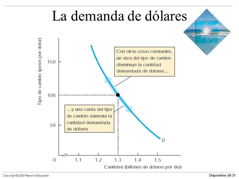 Diapositiva 20-31 Copyright © 2000 Pearson Educación La demanda de dólares