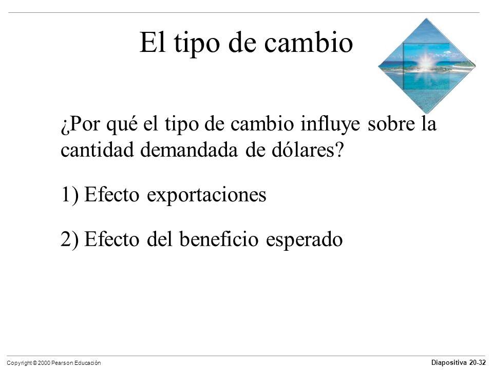 Diapositiva 20-32 Copyright © 2000 Pearson Educación El tipo de cambio ¿Por qué el tipo de cambio influye sobre la cantidad demandada de dólares? 1) E