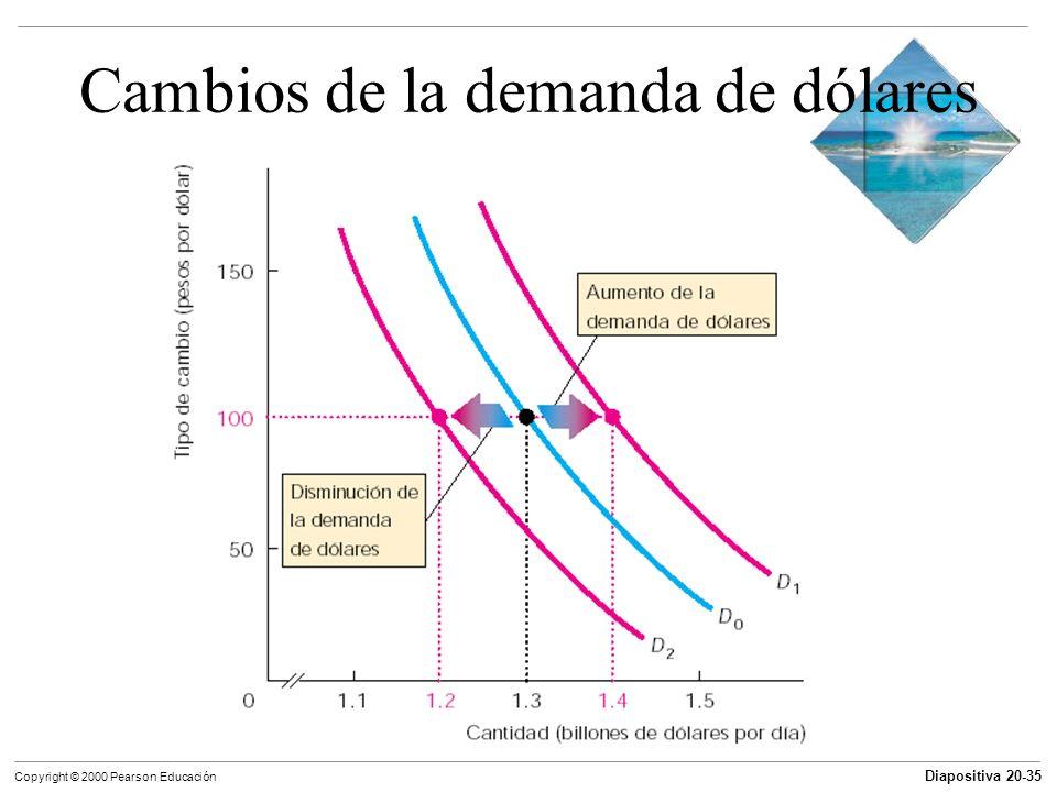 Diapositiva 20-35 Copyright © 2000 Pearson Educación Cambios de la demanda de dólares