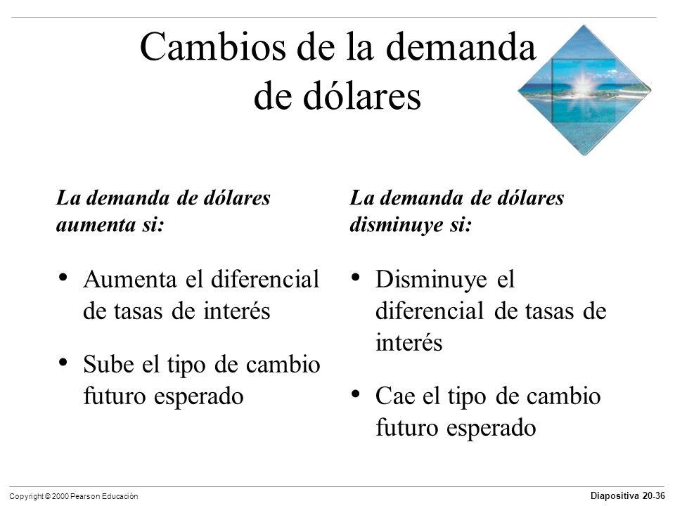 Diapositiva 20-36 Copyright © 2000 Pearson Educación La demanda de dólares aumenta si: La demanda de dólares disminuye si: Cambios de la demanda de dó