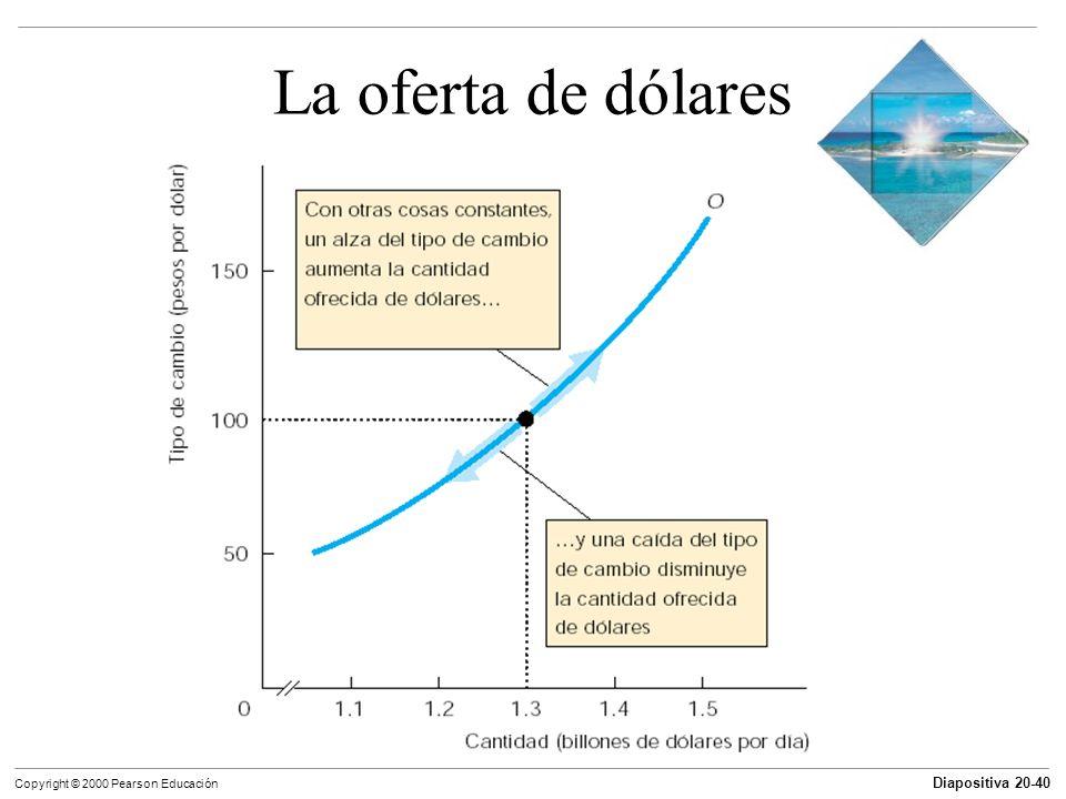 Diapositiva 20-40 Copyright © 2000 Pearson Educación La oferta de dólares