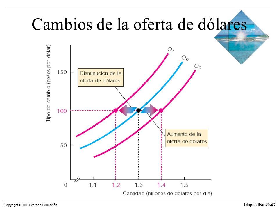 Diapositiva 20-43 Copyright © 2000 Pearson Educación Cambios de la oferta de dólares