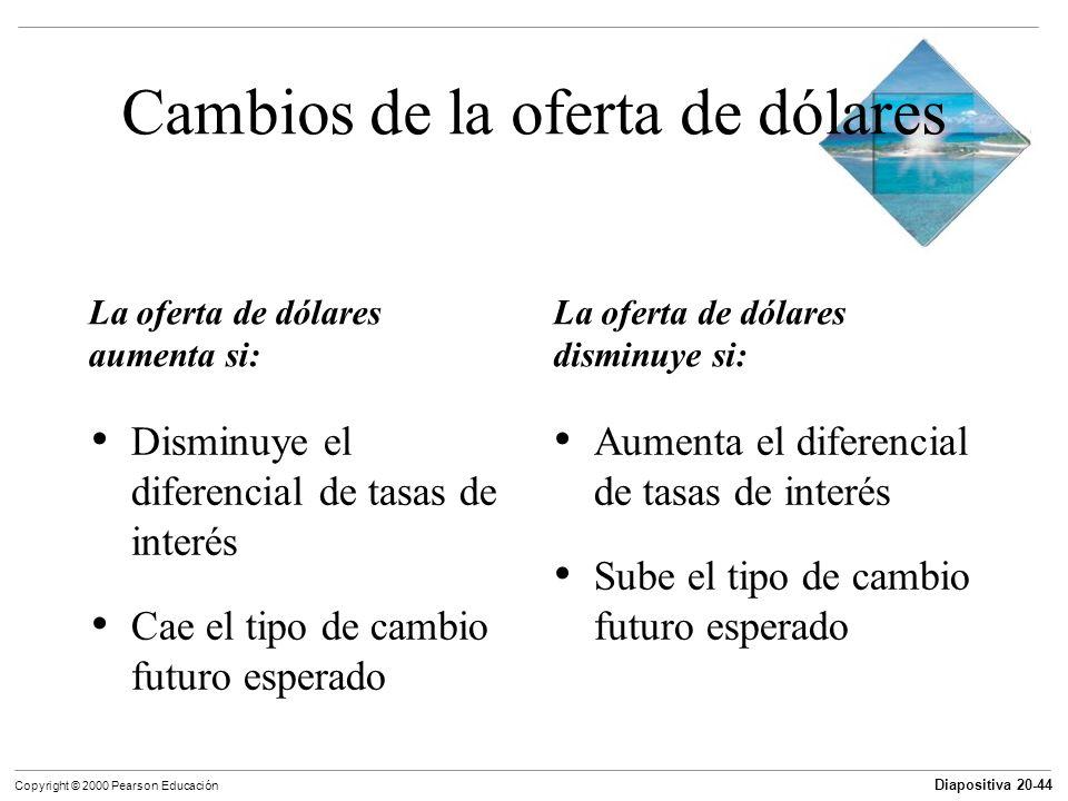 Diapositiva 20-44 Copyright © 2000 Pearson Educación Cambios de la oferta de dólares La oferta de dólares aumenta si: La oferta de dólares disminuye s