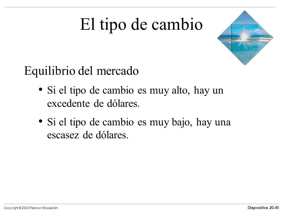 Diapositiva 20-45 Copyright © 2000 Pearson Educación El tipo de cambio Equilibrio del mercado Si el tipo de cambio es muy alto, hay un excedente de dó