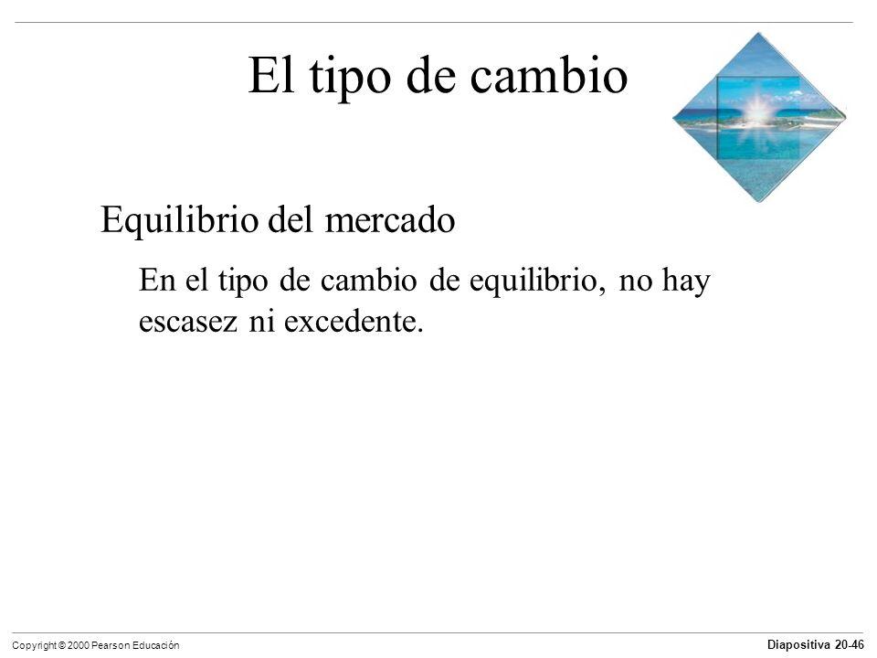 Diapositiva 20-46 Copyright © 2000 Pearson Educación El tipo de cambio Equilibrio del mercado En el tipo de cambio de equilibrio, no hay escasez ni ex