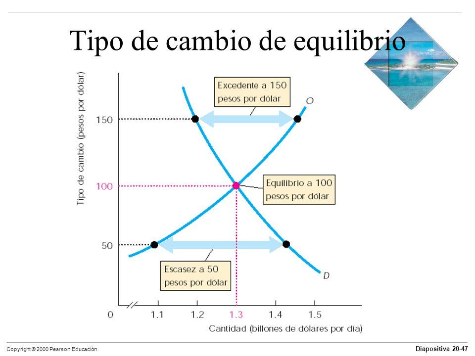 Diapositiva 20-47 Copyright © 2000 Pearson Educación Tipo de cambio de equilibrio