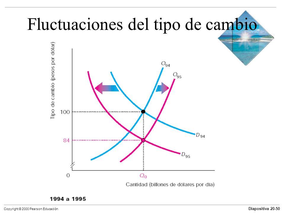 Diapositiva 20-50 Copyright © 2000 Pearson Educación Fluctuaciones del tipo de cambio