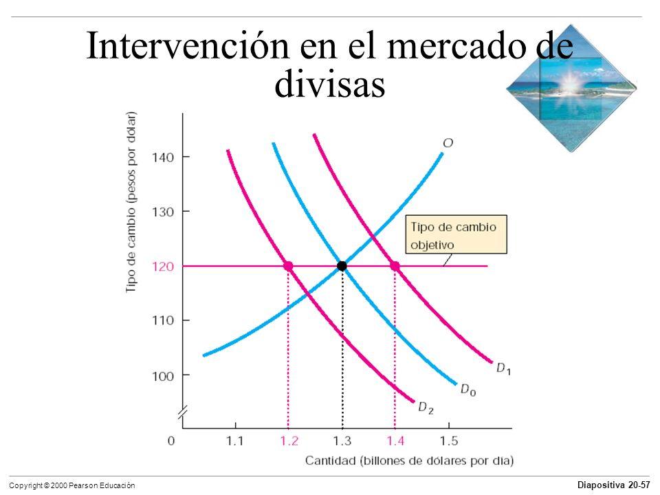 Diapositiva 20-57 Copyright © 2000 Pearson Educación Intervención en el mercado de divisas