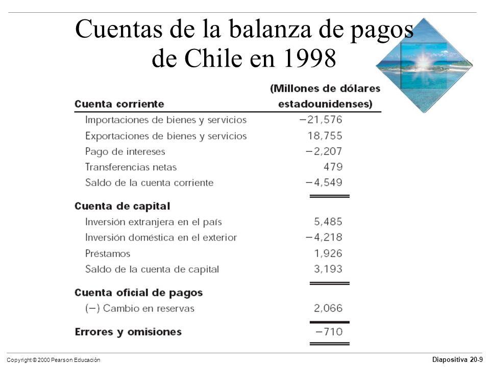 Diapositiva 20-9 Copyright © 2000 Pearson Educación Cuentas de la balanza de pagos de Chile en 1998