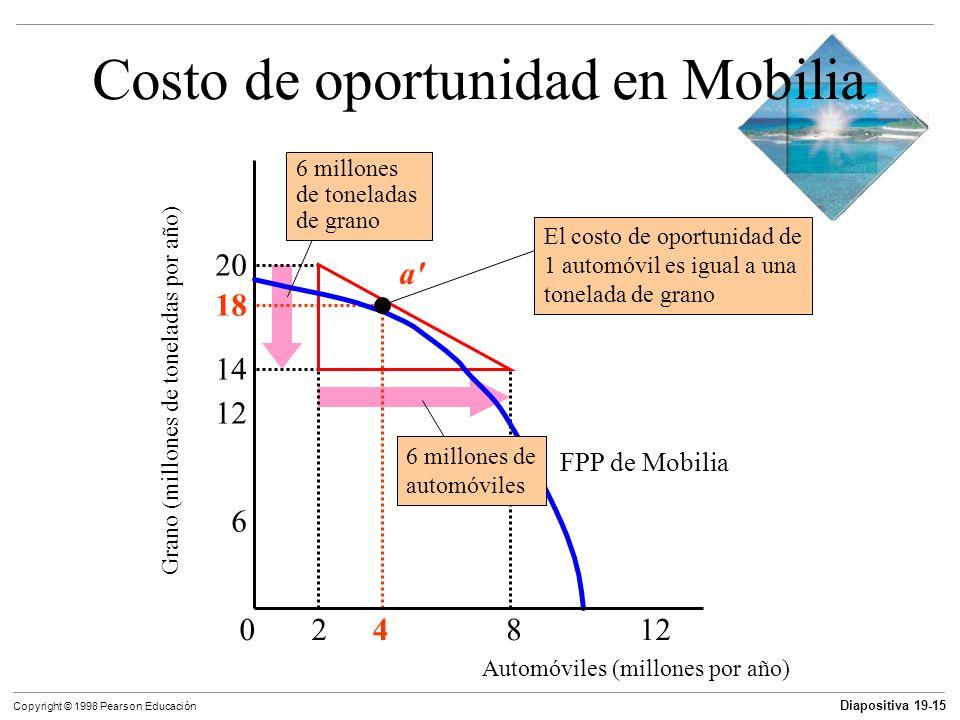 Diapositiva 19-16 Copyright © 1998 Pearson Educación Costo de oportunidad y ventaja comparativa Mobilia tiene ventaja comparativa en la producción de automóviles.